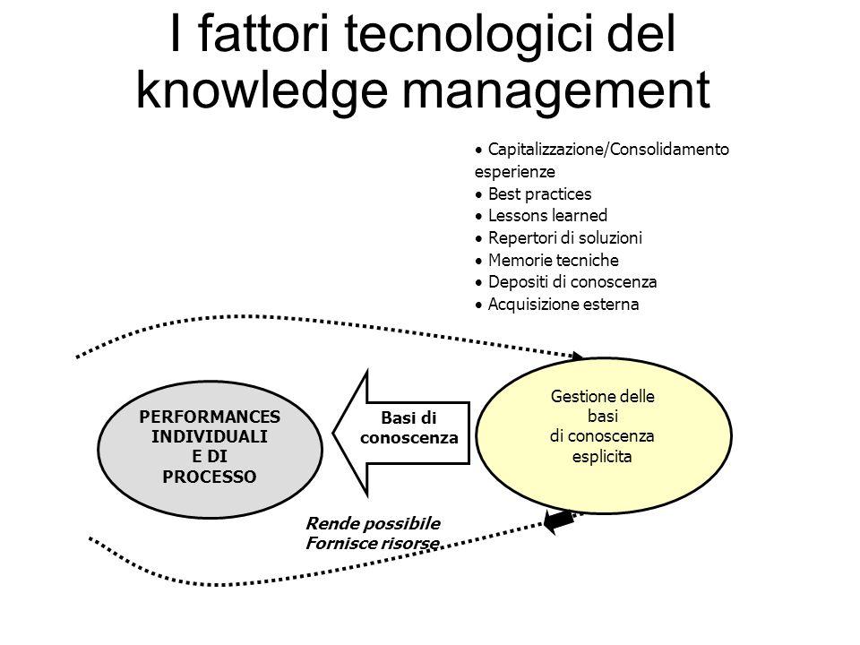 I fattori tecnologici del knowledge management Gestione delle basi di conoscenza esplicita PERFORMANCES INDIVIDUALI E DI PROCESSO Basi di conoscenza R