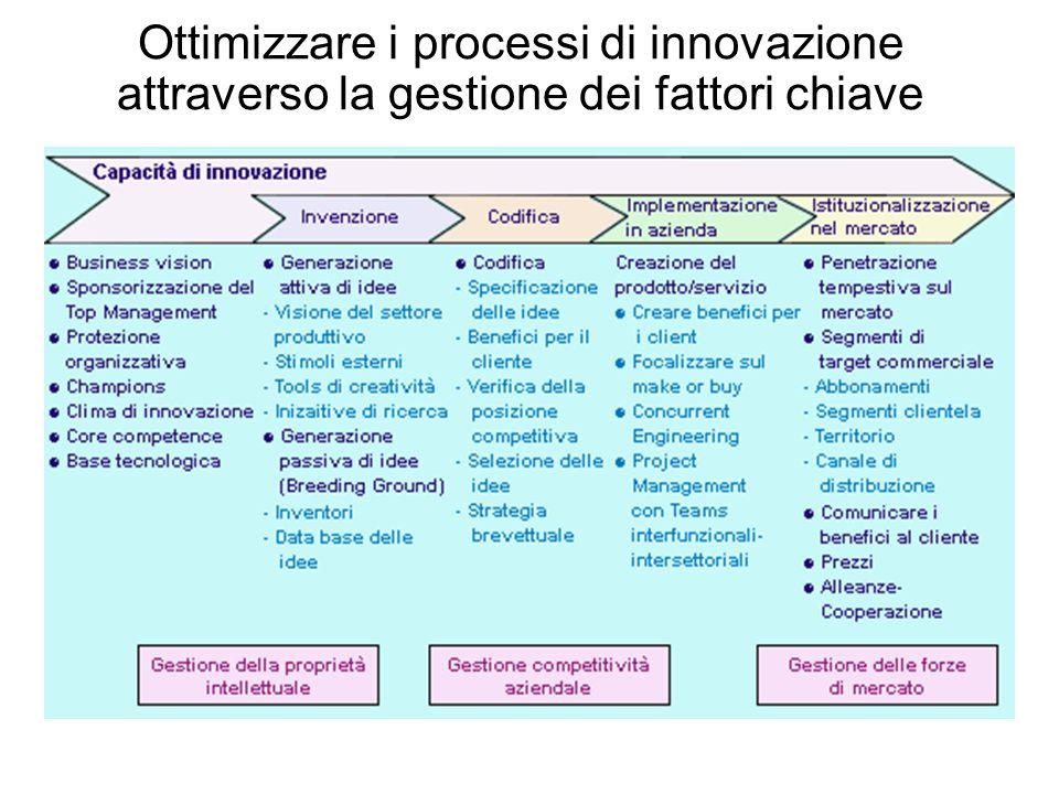 Ottimizzare i processi di innovazione attraverso la gestione dei fattori chiave