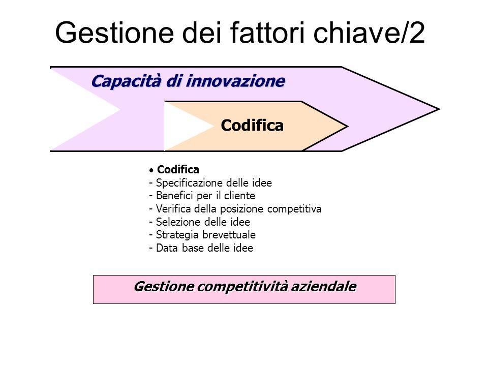 Gestione dei fattori chiave/2 Gestione competitività aziendale  Codifica - Specificazione delle idee - Benefici per il cliente - Verifica della posiz