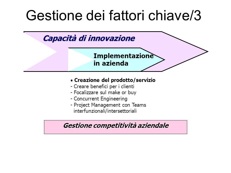 Gestione dei fattori chiave/3 Gestione competitività aziendale  Creazione del prodotto/servizio - Creare benefici per i clienti - Focalizzare sul mak