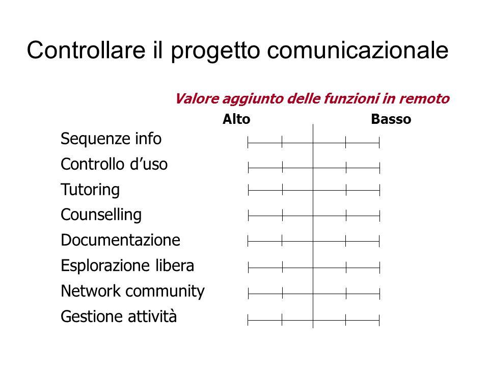 Controllare il progetto comunicazionale Sequenze info Controllo d'uso Tutoring Counselling Documentazione Esplorazione libera Network community Gestio