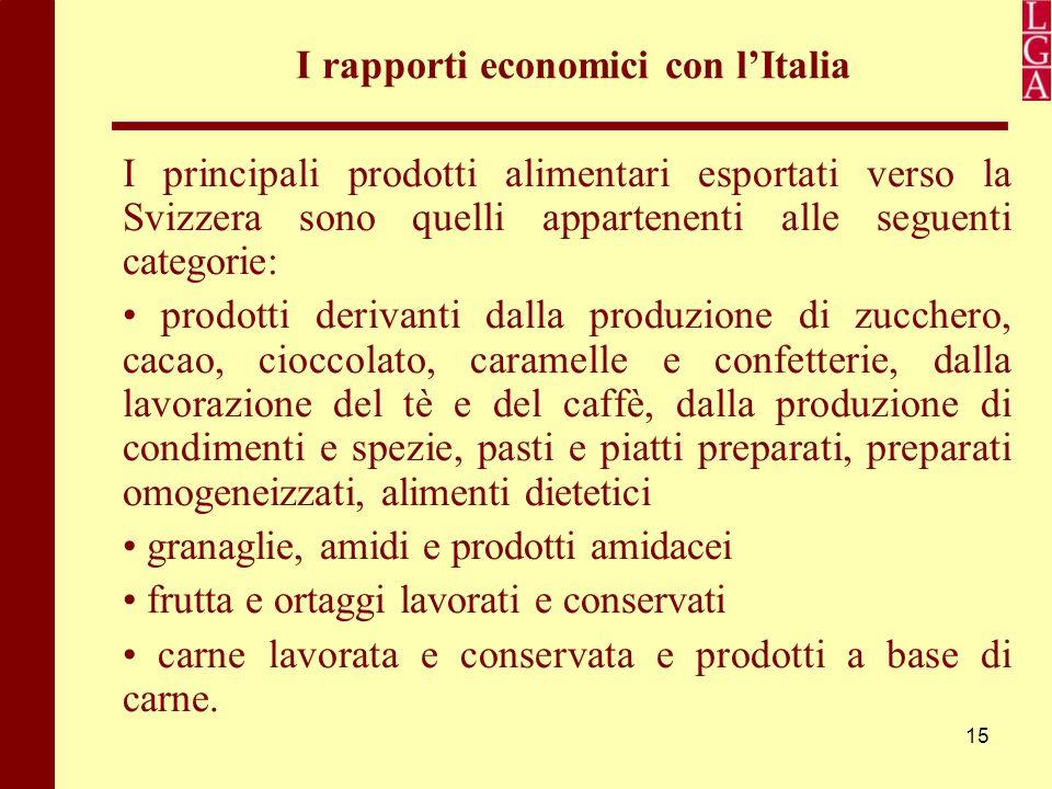 15 I rapporti economici con l'Italia I principali prodotti alimentari esportati verso la Svizzera sono quelli appartenenti alle seguenti categorie: pr