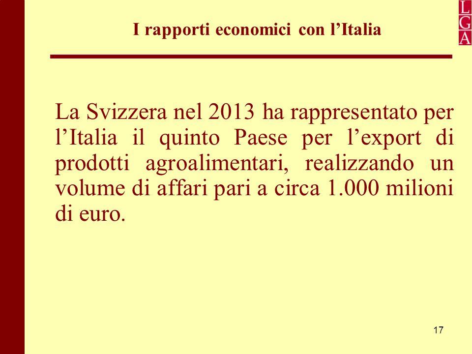 17 I rapporti economici con l'Italia La Svizzera nel 2013 ha rappresentato per l'Italia il quinto Paese per l'export di prodotti agroalimentari, reali
