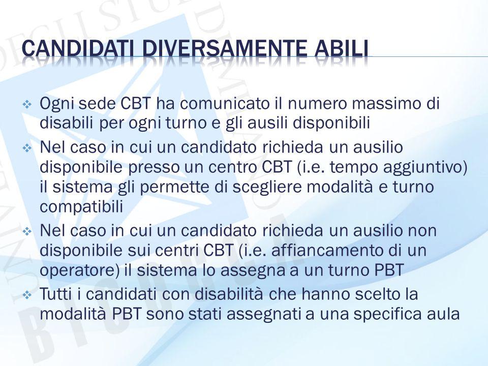  Ogni sede CBT ha comunicato il numero massimo di disabili per ogni turno e gli ausili disponibili  Nel caso in cui un candidato richieda un ausilio