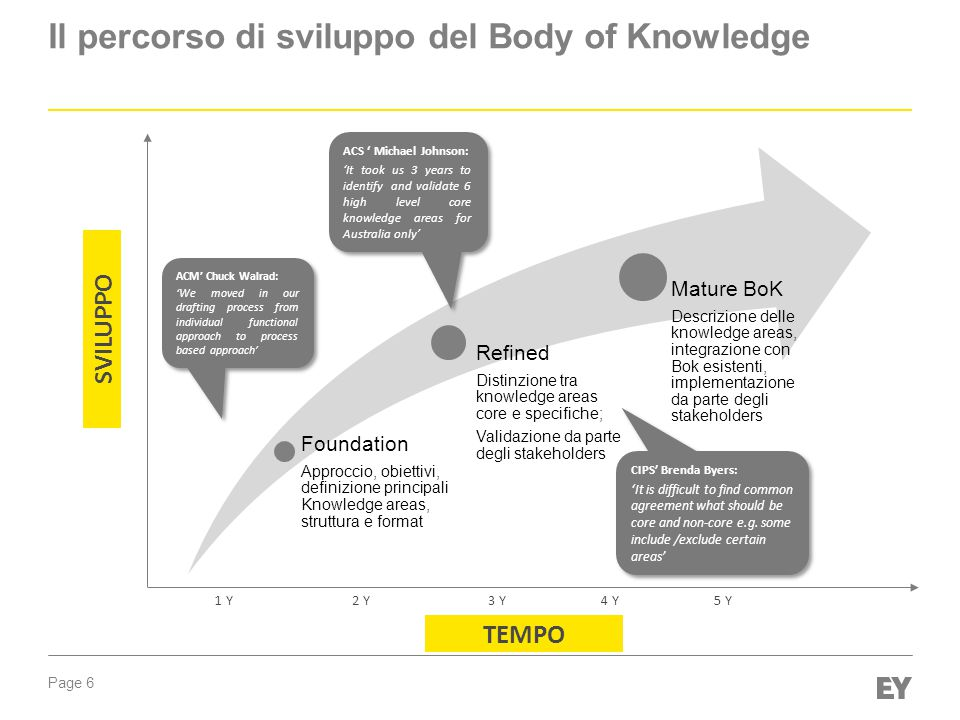 Page 6 Il percorso di sviluppo del Body of Knowledge SVILUPPO 1 Y2 Y3 Y4 Y5 Y Foundation Approccio, obiettivi, definizione principali Knowledge areas, struttura e format Refined Distinzione tra knowledge areas core e specifiche; Validazione da parte degli stakeholders Mature BoK Descrizione delle knowledge areas, integrazione con Bok esistenti, implementazione da parte degli stakeholders TEMPO ACS ' Michael Johnson: 'It took us 3 years to identify and validate 6 high level core knowledge areas for Australia only' ACS ' Michael Johnson: 'It took us 3 years to identify and validate 6 high level core knowledge areas for Australia only' CIPS' Brenda Byers: 'It is difficult to find common agreement what should be core and non-core e.g.