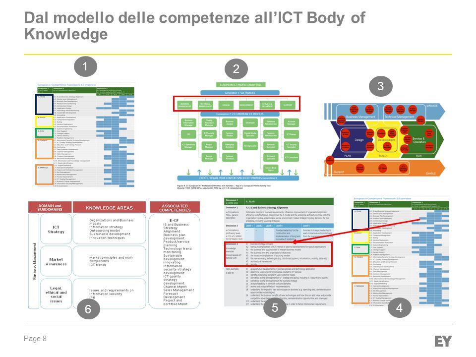 Page 8 1 2 3 6 5 4 Building the structure of the BoK Dal modello delle competenze all'ICT Body of Knowledge