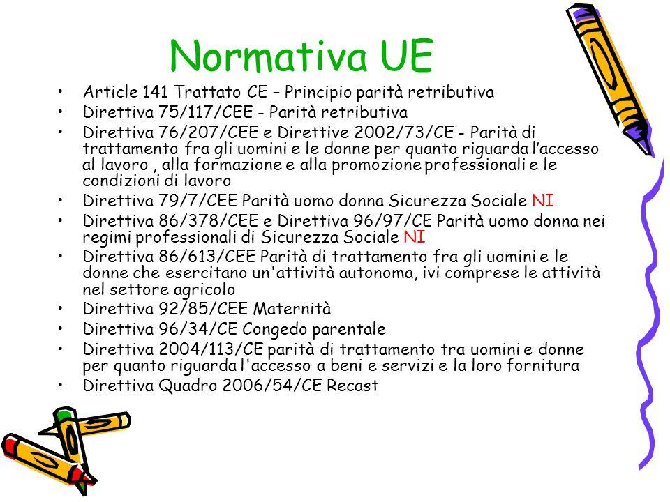 Normativa UE Article 141 Trattato CE – Principio parità retributiva Direttiva 75/117/CEE - Parità retributiva Direttiva 76/207/CEE e Direttive 2002/73