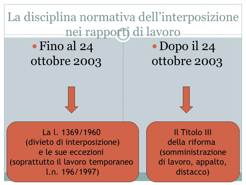 Il principio… … ed il suo parziale superamento a seguito della possibilità di concorrente utilizzo di alcuni istituti (riformati dal d.lgs. 276/03) Pr