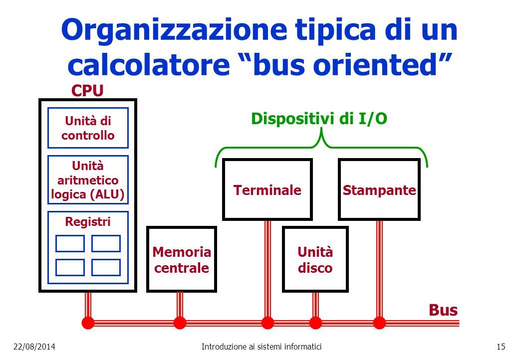 """22/08/2014Introduzione ai sistemi informatici15 Organizzazione tipica di un calcolatore """"bus oriented"""" CPU Memoria centrale Bus Unità di controllo Uni"""
