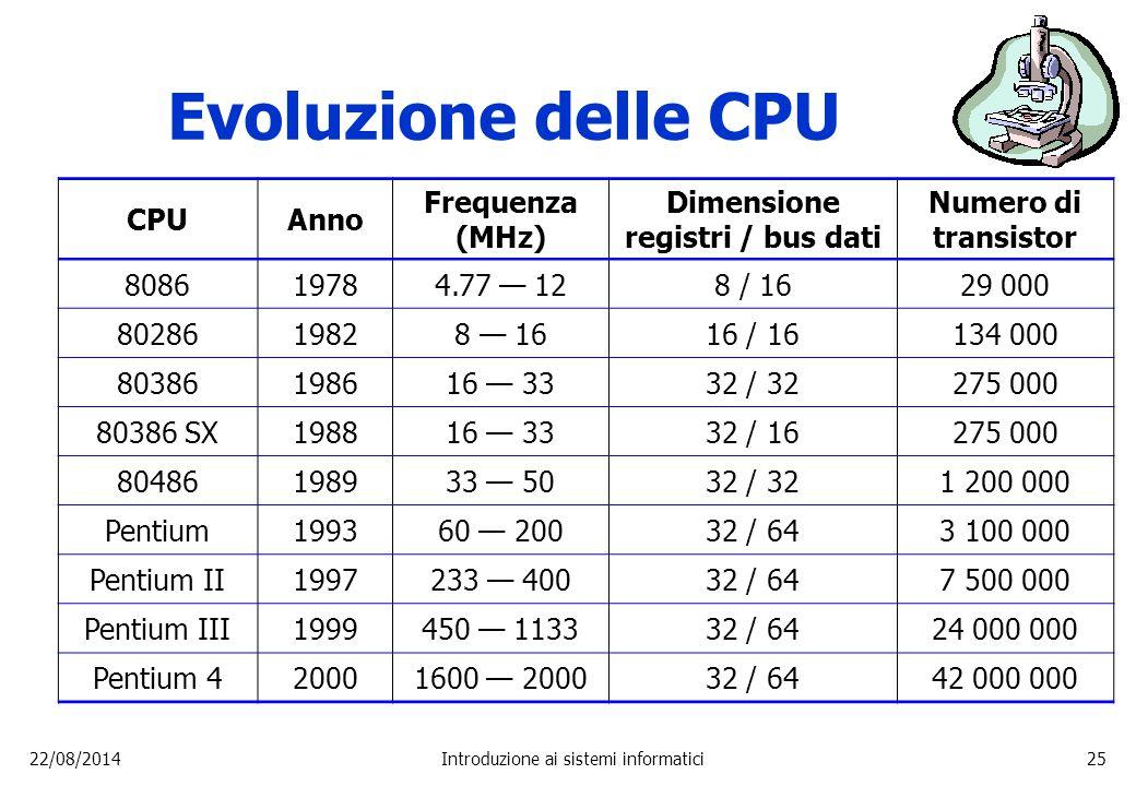 22/08/2014Introduzione ai sistemi informatici25 Evoluzione delle CPU CPUAnno Frequenza (MHz) Dimensione registri / bus dati Numero di transistor 80861
