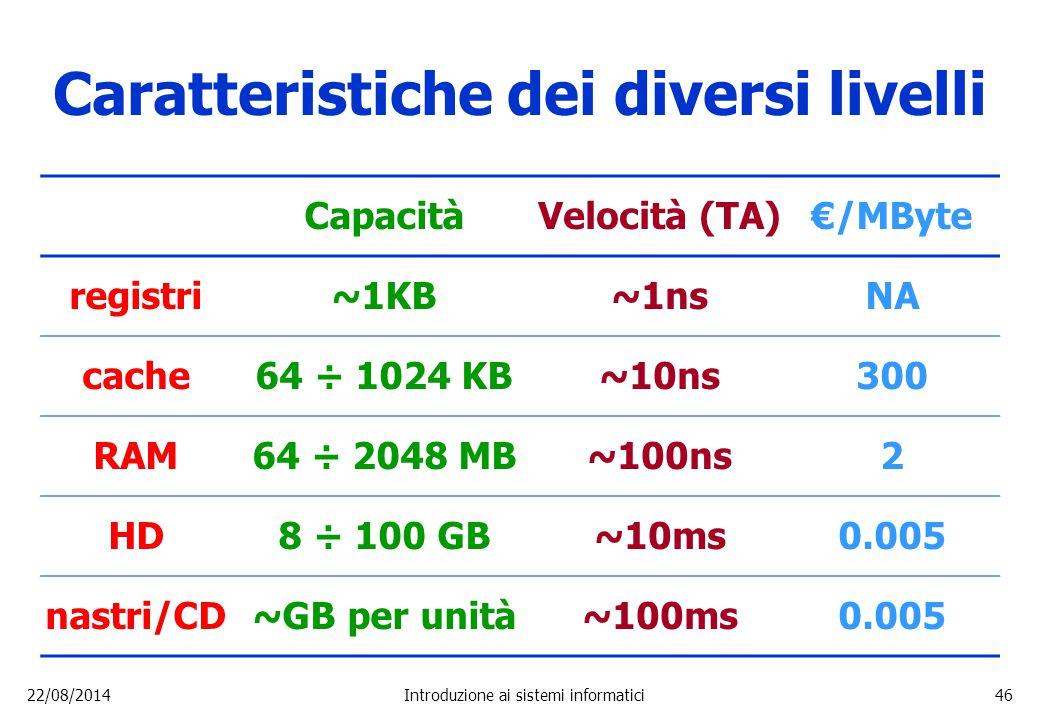 22/08/2014Introduzione ai sistemi informatici46 Caratteristiche dei diversi livelli CapacitàVelocità (TA)€/MByte registri~1KB~1nsNA cache64 ÷ 1024 KB~