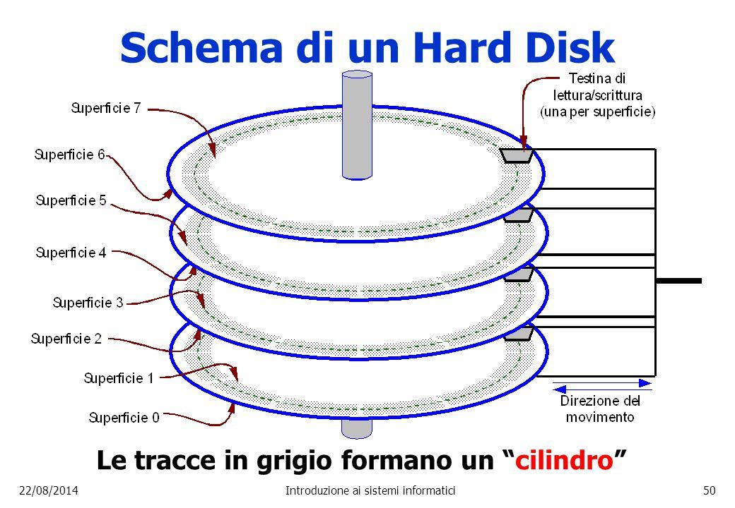 """22/08/2014Introduzione ai sistemi informatici50 Schema di un Hard Disk Le tracce in grigio formano un """"cilindro"""""""
