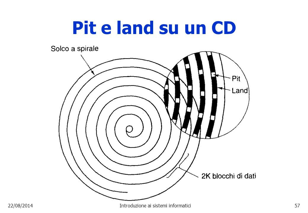 22/08/2014Introduzione ai sistemi informatici57 Pit e land su un CD
