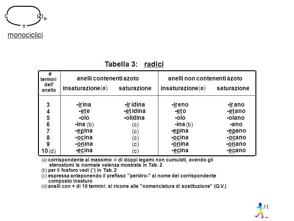 31 monociclici n C (Z) Y