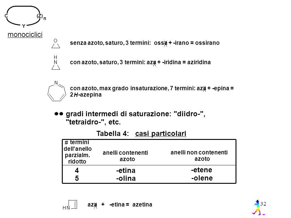 32 N H N O senza azoto, saturo, 3 termini: ossa + -irano = ossirano con azoto, saturo, 3 termini: aza + -iridina = aziridina con azoto, max grado insaturazione, 7 termini: aza + -epina = 2 H -azepina gradi intermedi di saturazione: diidro- , tetraidro- , etc.