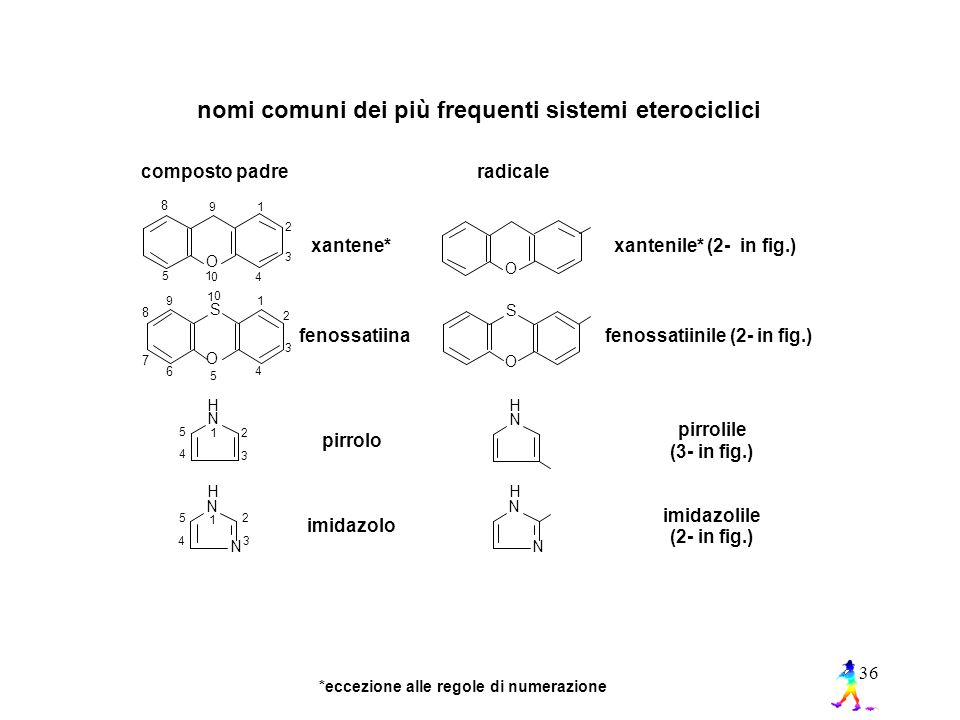 36 nomi comuni dei più frequenti sistemi eterociclici composto padre radicale xantene* fenossatiina pirrolo imidazolo xantenile* (2- in fig.) fenossatiinile (2- in fig.) pirrolile (3- in fig.) imidazolile (2- in fig.) O 1 2 3 4 5 8 9 0 1 O S 1 2 3 4 5 8 7 6 9 0 1 O O S H N 12 3 4 5 H N H N N 1 2 34 5 H N N *eccezione alle regole di numerazione