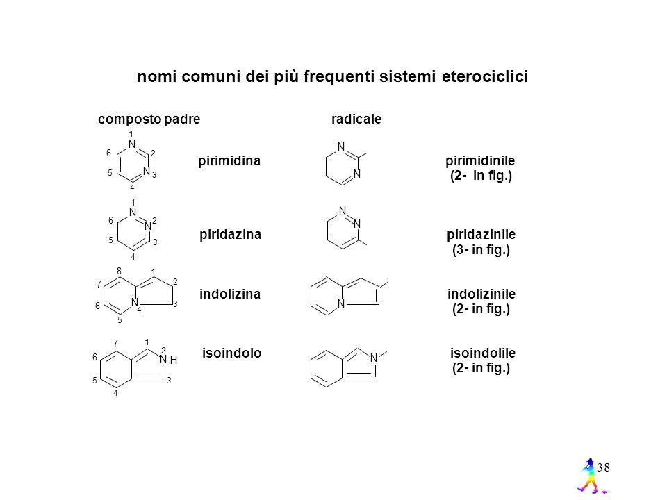 38 nomi comuni dei più frequenti sistemi eterociclici composto padre radicale pirimidinile (2- in fig.) piridazinile (3- in fig.) indolizinile (2- in fig.) isoindolile (2- in fig.) N 1 2 3 4 5 6 N N N N 1 2 3 4 5 6 N N N N 4 1 2 3 5 6 7 8 N H 1 2 3 4 5 N 6 7 N pirimidina piridazina indolizina isoindolo