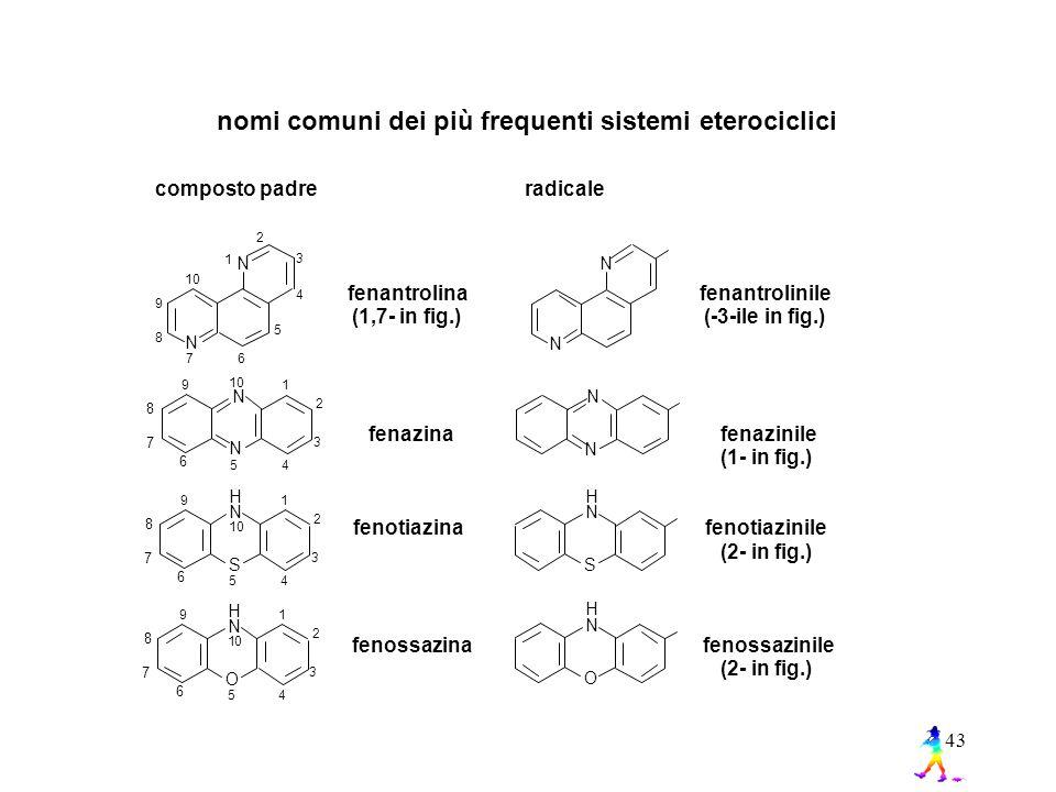 43 nomi comuni dei più frequenti sistemi eterociclici composto padre radicale fenantrolinile (-3-ile in fig.) fenazinile (1- in fig.) fenotiazinile (2- in fig.) fenossazinile (2- in fig.) fenantrolina (1,7- in fig.) fenazina fenotiazina fenossazina N N N N 4 3 1 2 67 8 5 9 10 N 1 2 3 45 6 7 8 9 10 N N N 1 2 3 45 6 7 8 9 10 N S H N S H 1 2 3 45 6 7 8 9 10 N O H N O H