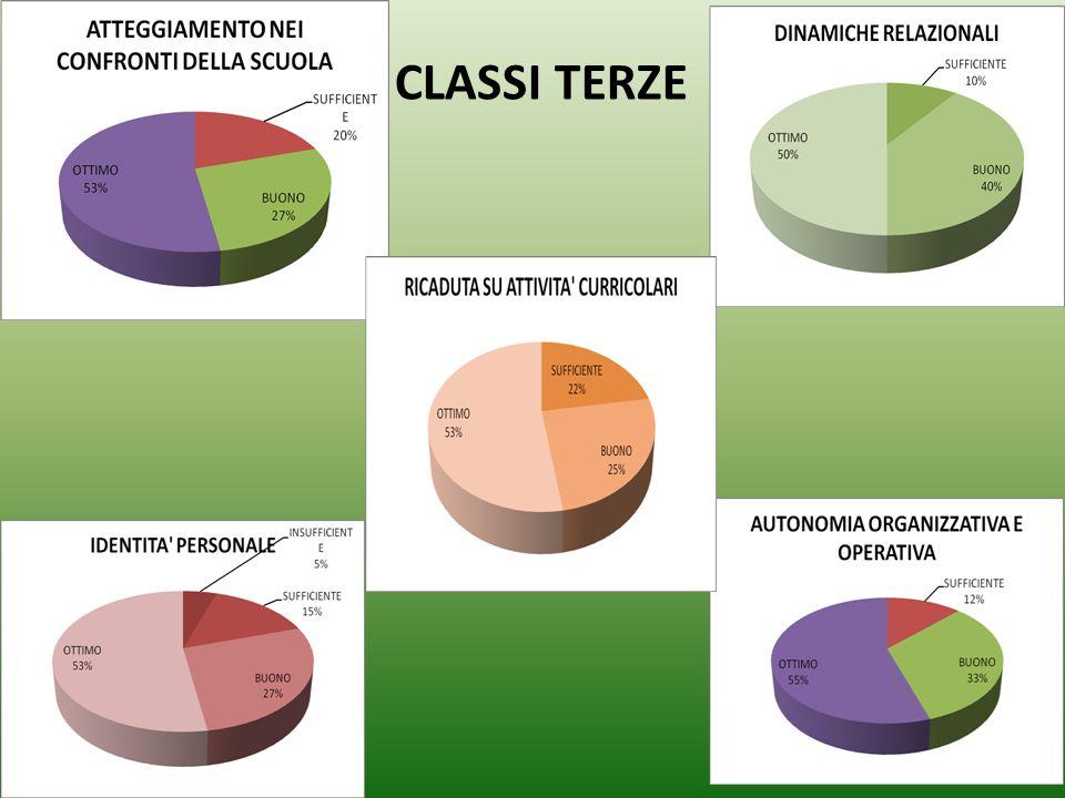 CLASSI TERZE