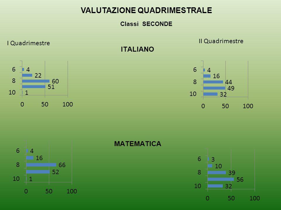 VALUTAZIONE QUADRIMESTRALE Classi SECONDE I Quadrimestre II Quadrimestre ITALIANO MATEMATICA