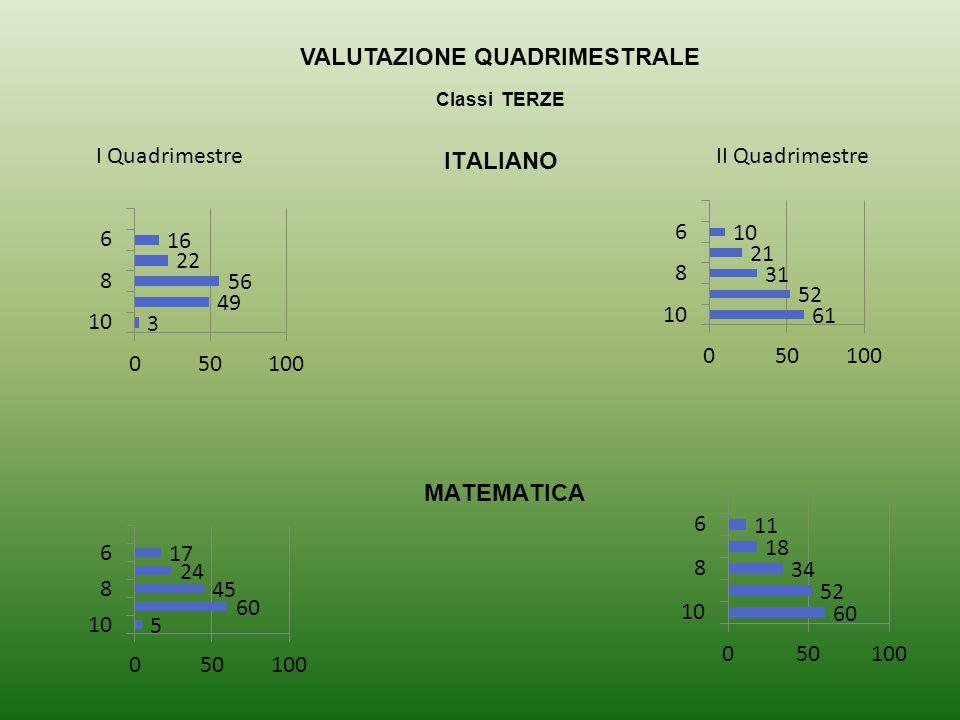 VALUTAZIONE QUADRIMESTRALE Classi TERZE ITALIANO I QuadrimestreII Quadrimestre MATEMATICA
