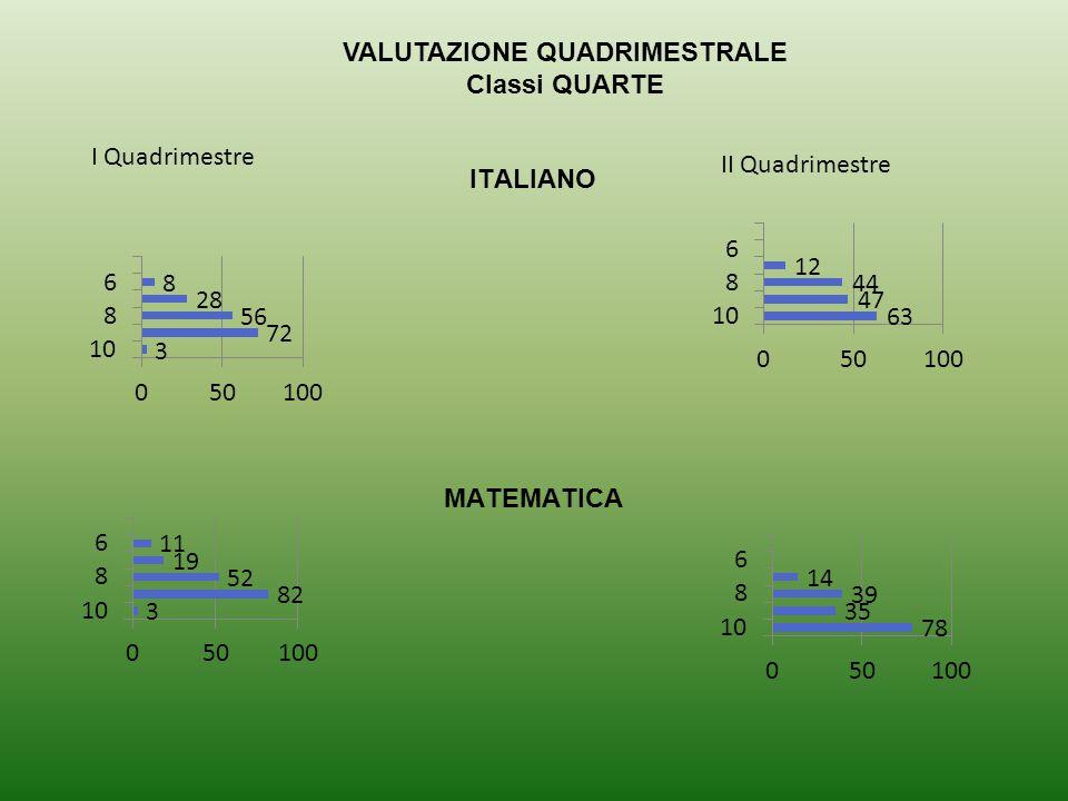 VALUTAZIONE QUADRIMESTRALE Classi QUARTE I Quadrimestre II Quadrimestre ITALIANO MATEMATICA