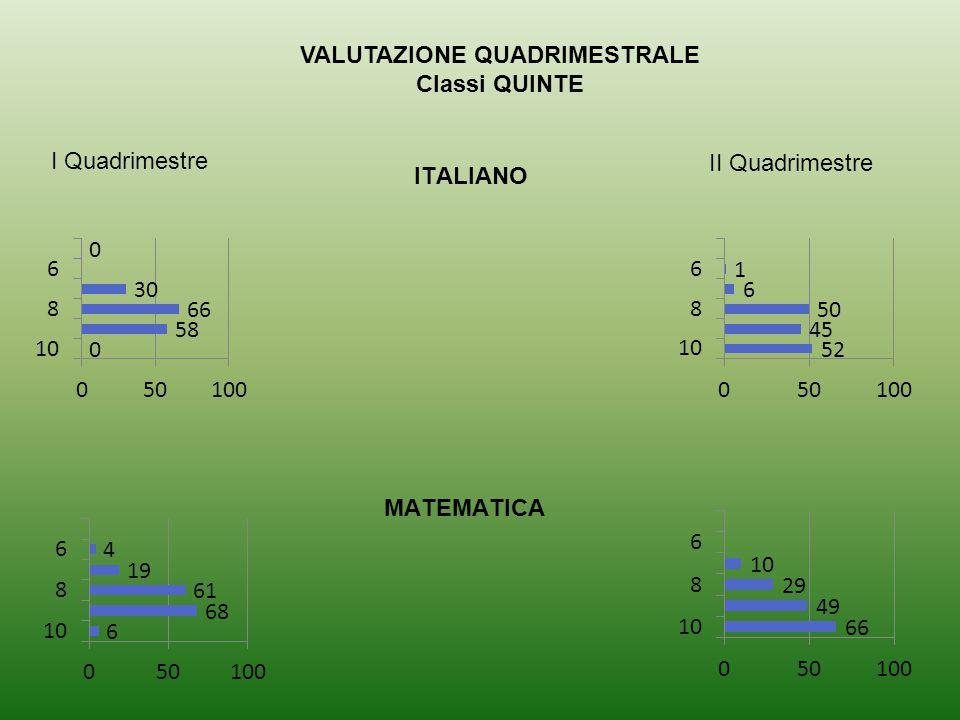 VALUTAZIONE QUADRIMESTRALE Classi QUINTE I Quadrimestre II Quadrimestre ITALIANO MATEMATICA