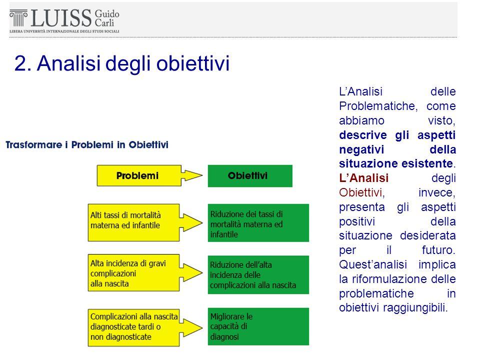 2.2.1.2 A NALISI DEGLI OBIETTIVI L'Analisi delle Problematiche, come abbiamo visto, descrive gli aspetti negativi della situazione esistente.