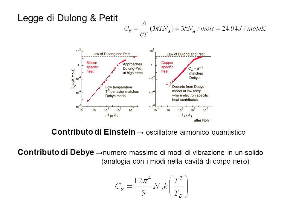 Legge di Dulong & Petit Contributo di Einstein → oscillatore armonico quantistico Contributo di Debye →numero massimo di modi di vibrazione in un soli