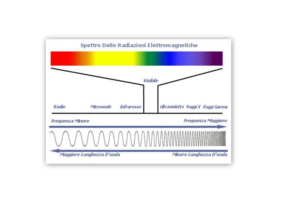 Il calore specifico (1910) Premio Nobel per la chimica nel 1920 Nernst fu il primo a rendersi conto che il mondo dei quanti é un mondo fluttuante, ma le fluttuazioni sono ben diverse dalle fluttuazioni termiche: Intrinseche le prime Indotte dall'esterno le altre L'anomalia del calore specifico per T→0 III principio della Termodinamica