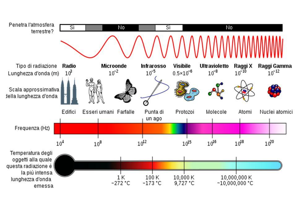 Legge di Dulong & Petit Contributo di Einstein → oscillatore armonico quantistico Contributo di Debye →numero massimo di modi di vibrazione in un solido (analogia con i modi nella cavità di corpo nero)