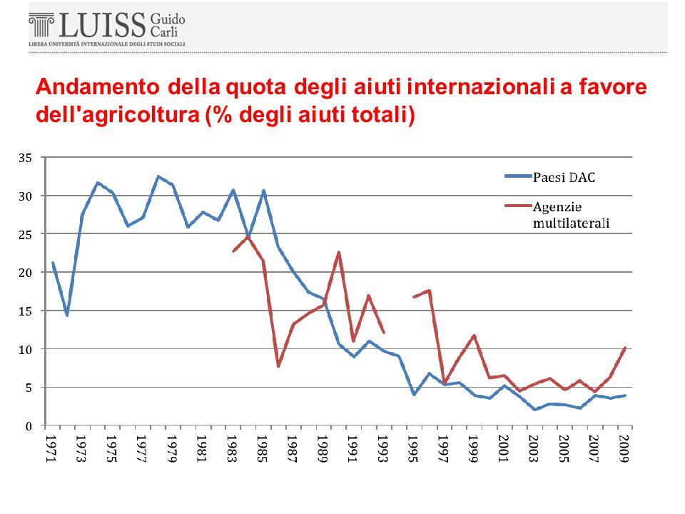 Andamento della quota degli aiuti internazionali a favore dell agricoltura (% degli aiuti totali)