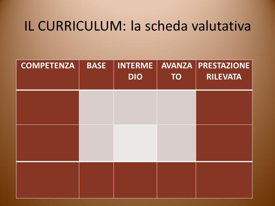 IL CURRICULUM: la scheda valutativa COMPETENZABASEINTERME DIO AVANZA TO PRESTAZIONE RILEVATA