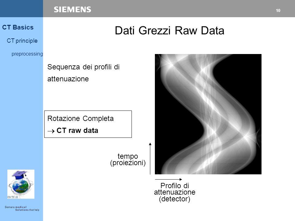10 CT Basics CT principle preprocessing CS TC 22 tempo (proiezioni) Rotazione Completa  CT raw data Profilo di attenuazione (detector) Sequenza dei p