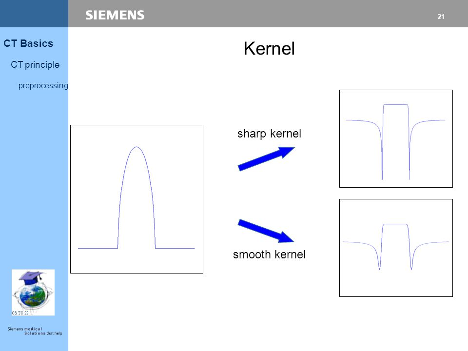 21 CT Basics CT principle preprocessing CS TC 22 sharp kernel smooth kernel Kernel