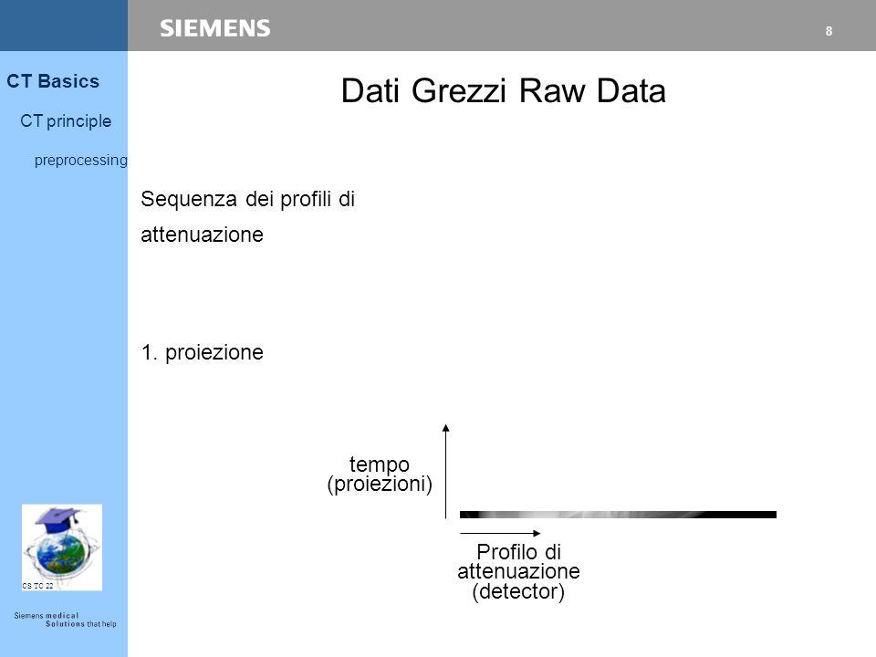8 CT Basics CT principle preprocessing CS TC 22 Sequenza dei profili di attenuazione 1. proiezione Dati Grezzi Raw Data tempo (proiezioni) Profilo di