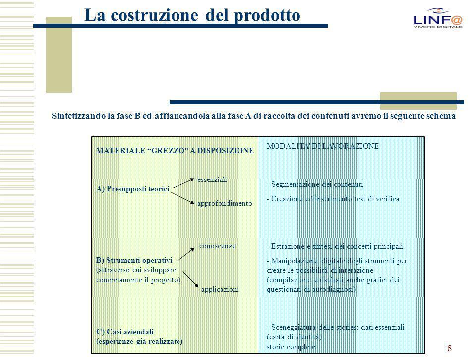 """8 La costruzione del prodotto Sintetizzando la fase B ed affiancandola alla fase A di raccolta dei contenuti avremo il seguente schema MATERIALE """"GREZ"""