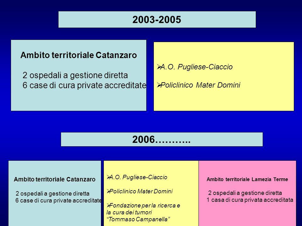 Ambito territoriale Lamezia Terme 2 ospedali a gestione diretta 1 casa di cura privata accreditata Ambito territoriale Catanzaro 2 ospedali a gestione diretta 6 case di cura private accreditate  A.O.