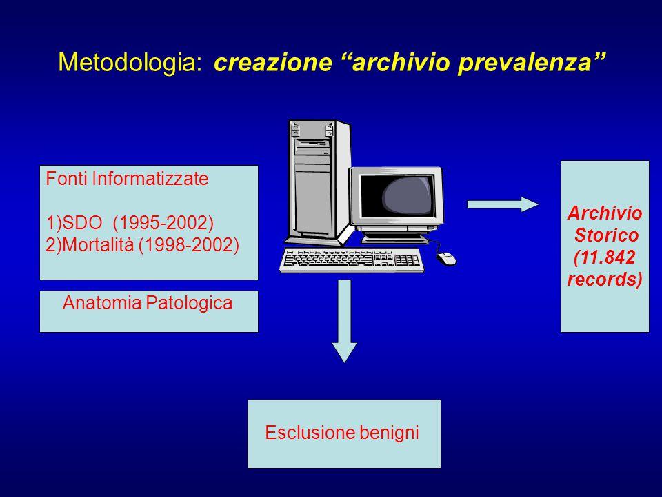 Metodologia: creazione archivio prevalenza Fonti Informatizzate 1)SDO (1995-2002) 2)Mortalità (1998-2002) Esclusione benigni Anatomia Patologica Archivio Storico (11.842 records)