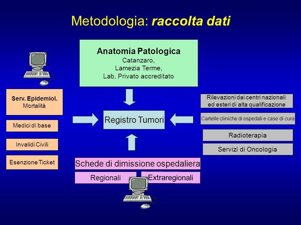 Metodologia: raccolta dati Registro Tumori Schede di dimissione ospedaliera Regionali Extraregionali Serv.