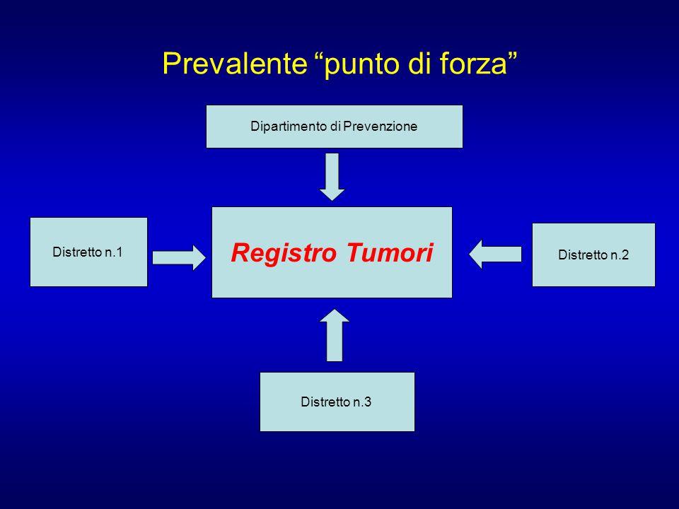 Prevalente punto di forza Registro Tumori Dipartimento di Prevenzione Distretto n.1 Distretto n.3 Distretto n.2