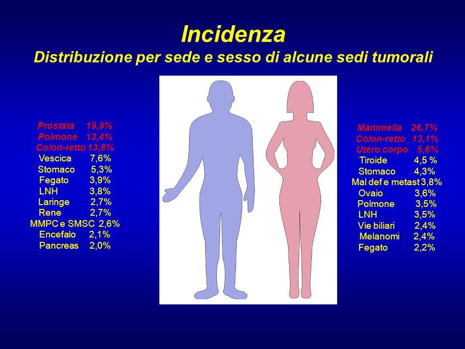Incidenza Distribuzione per sede e sesso di alcune sedi tumorali Prostata 19,9% Polmone 13,4% Colon-retto 13,8% Vescica 7,6% Stomaco 5,3% Fegato 3,9% LNH 3,8% Laringe 2,7% Rene 2,7% MMPC e SMSC 2,6% Encefalo 2,1% Pancreas 2,0% Mammella 26,7% Colon-retto 13,1% Utero corpo 5,6% Tiroide 4,5 % Stomaco 4,3% Mal def e metast 3,8% Ovaio 3,6% Polmone 3,5% LNH 3,5% Vie biliari 2,4% Melanomi 2,4% Fegato 2,2%