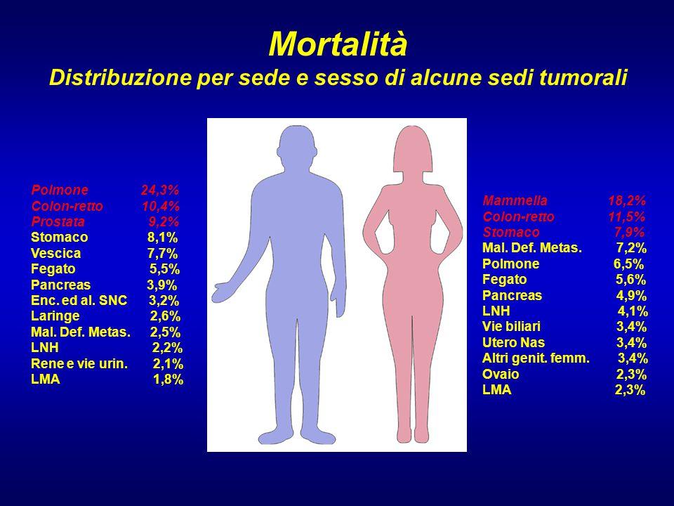 Mortalità Distribuzione per sede e sesso di alcune sedi tumorali Polmone 24,3% Colon-retto 10,4% Prostata 9,2% Stomaco 8,1% Vescica 7,7% Fegato 5,5% Pancreas 3,9% Enc.