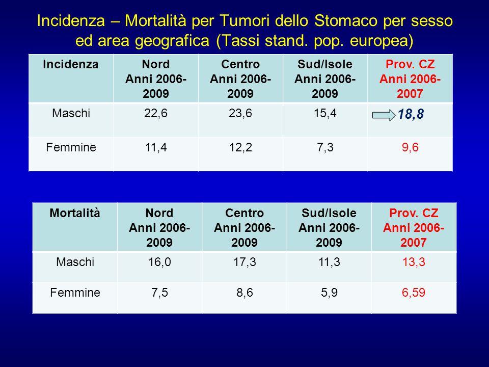Incidenza – Mortalità per Tumori dello Stomaco per sesso ed area geografica (Tassi stand.