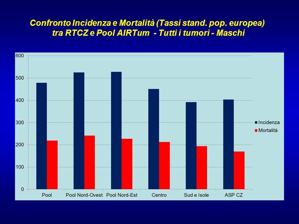 Confronto Incidenza e Mortalità (Tassi stand.pop.