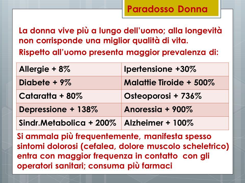 Paradosso Donna La donna vive più a lungo dell'uomo; alla longevità non corrisponde una miglior qualità di vita. Rispetto all'uomo presenta maggior pr