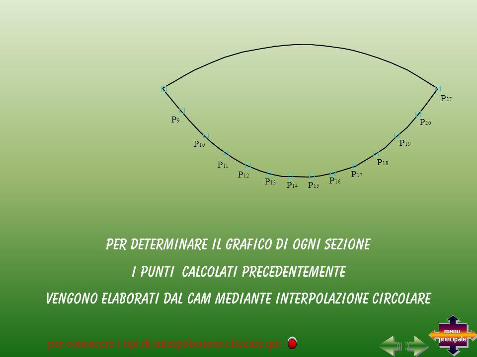 per determinare il grafico di ogni sezione i punti calcolati precedentemente P9P9 P 10 P 11 P 12 P 13 P 14 P 15 P 16 P 17 P 18 P 19 P 20 P 27 per conoscere i tipi di interpolazione cliccare qui vengono elaborati dal CAM mediante interpolazione circolare menu principale menu principale