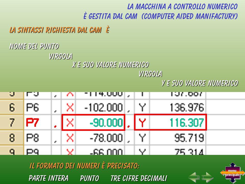 x e suo valore numerico La macchina a controllo numerico è gestita dal CAM (computer aided manifactury) tre cifre decimali parte intera y e suo valore numerico il formato dei numeri è precisato: nome del punto virgola virgola punto La sintassi richiesta dal CAM è menu principale menu principale
