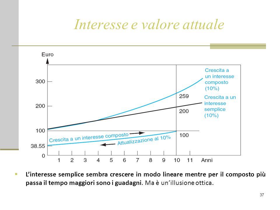 37 Interesse e valore attuale  L'interesse semplice sembra crescere in modo lineare mentre per il composto più passa il tempo maggiori sono i guadagn