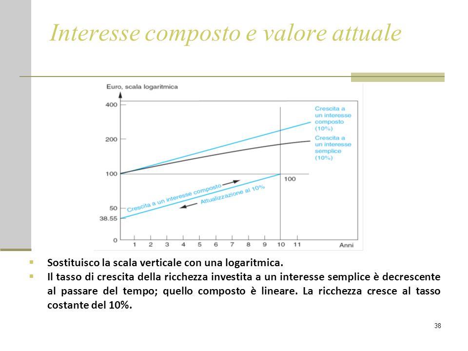 38 Interesse composto e valore attuale  Sostituisco la scala verticale con una logaritmica.  Il tasso di crescita della ricchezza investita a un int